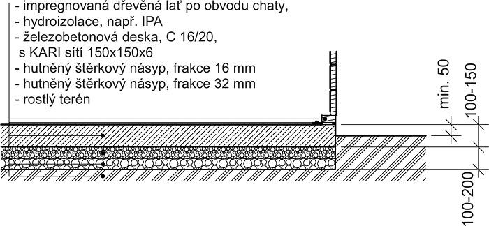 Betonová deska bez podlahy